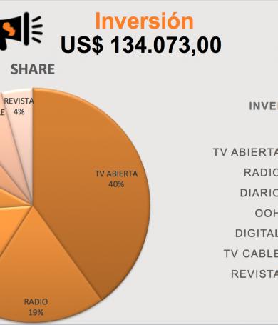 La inversión publicitaria alcanza los 134 millones de dólares.